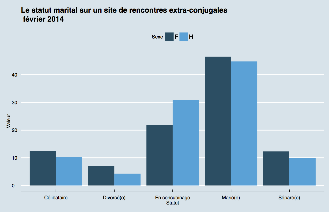 Les sites de rencontre payant
