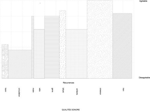 Qualités sonores : la récurrences de notation d'un son est représenté par la largeur de bande la représentant. Les bandes en fonction de leurs hauteurs représentes ce qui a été jugé agréable ou non. Avril 2019. CC BY NC ND