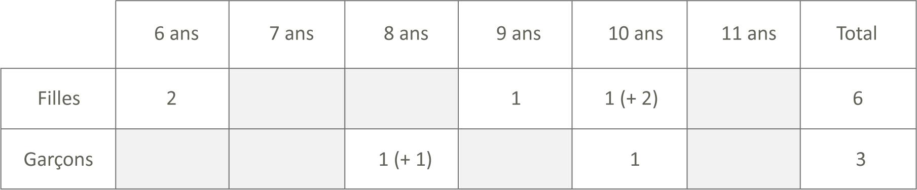 """Échantillon de """"Raconte moi ton aventure"""", avril 2019, CC BY NC SA"""