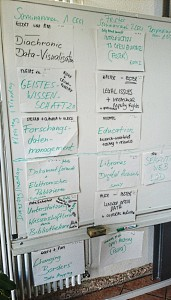 Sessions_Thatcamp_14