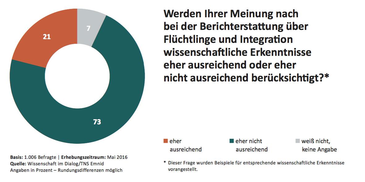Wissenschaftsbarometer 2016 - Flüchtlinge
