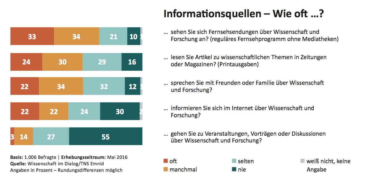 Wissenschaftsbarometer 2016 - Informationsquellen