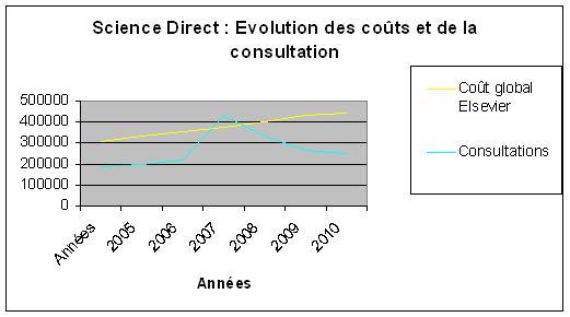 Evolution du prix et des consultations de Science Direct