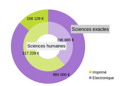 Graphique montrant la répartition des dépenses documentaires par disciplines
