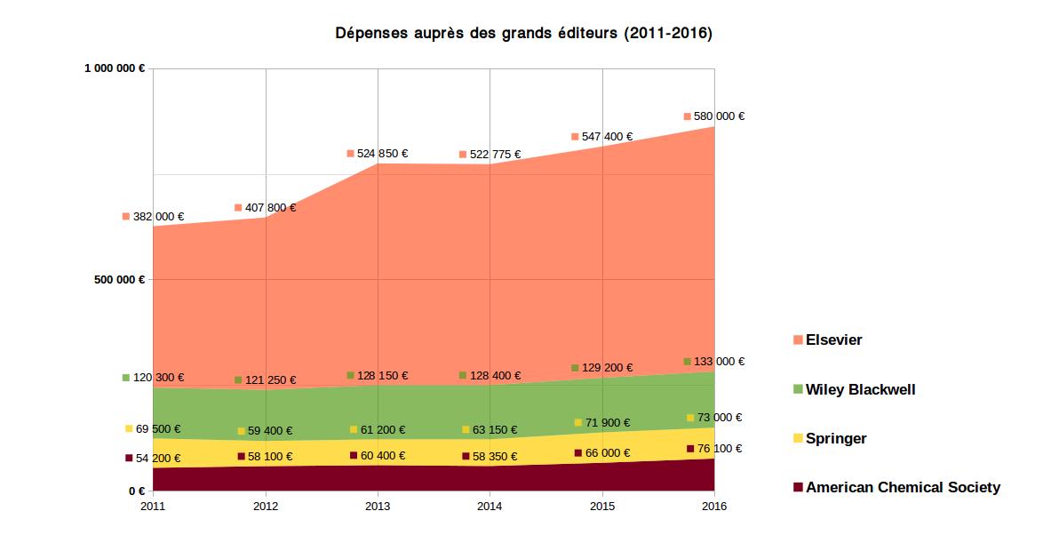 Évolution des coûts à Clermont entre 2011 et 2015