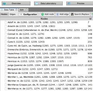 Abbildung 22: Blick ins Datenlabor. Hier werden nur noch jene Nodes angezeigt, die vorher in der Auwahl sichtbar waren.