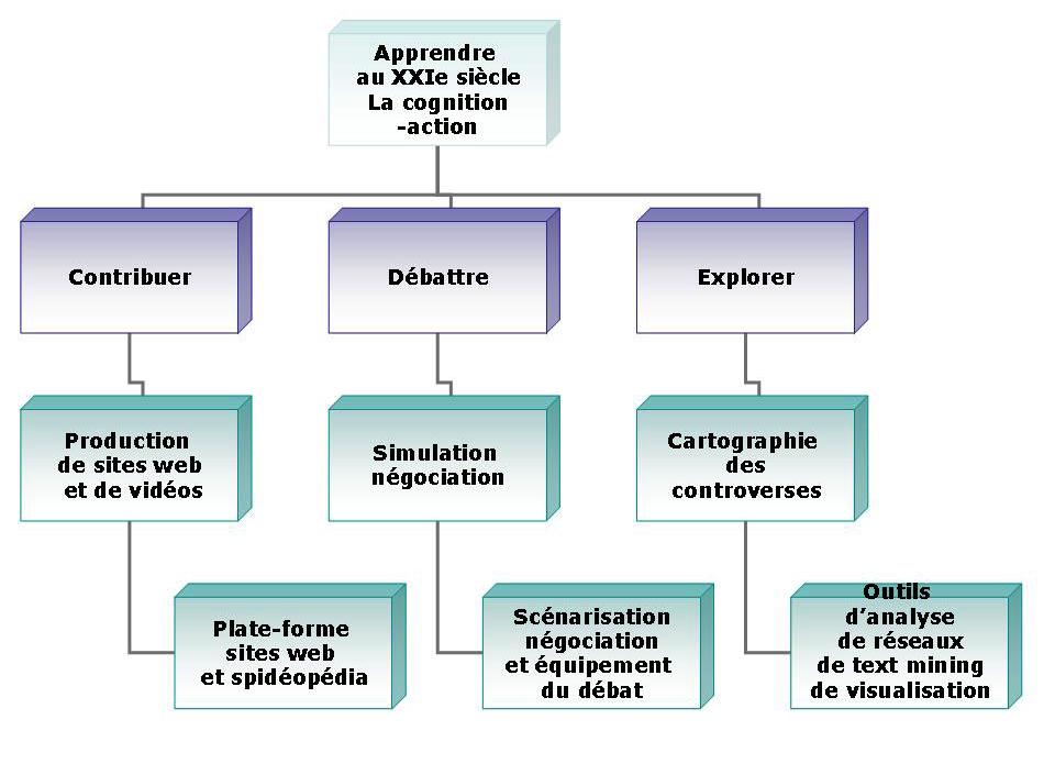 Cognition-action