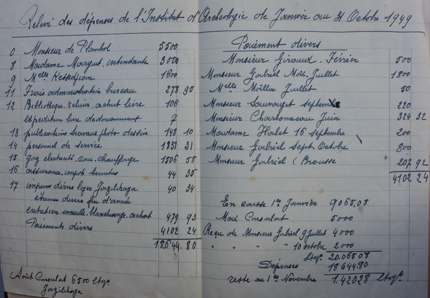 « Relevé des dépenses » …. Janvier 1949-octobre 1949 (source : archives IFEA, Dossier 12)