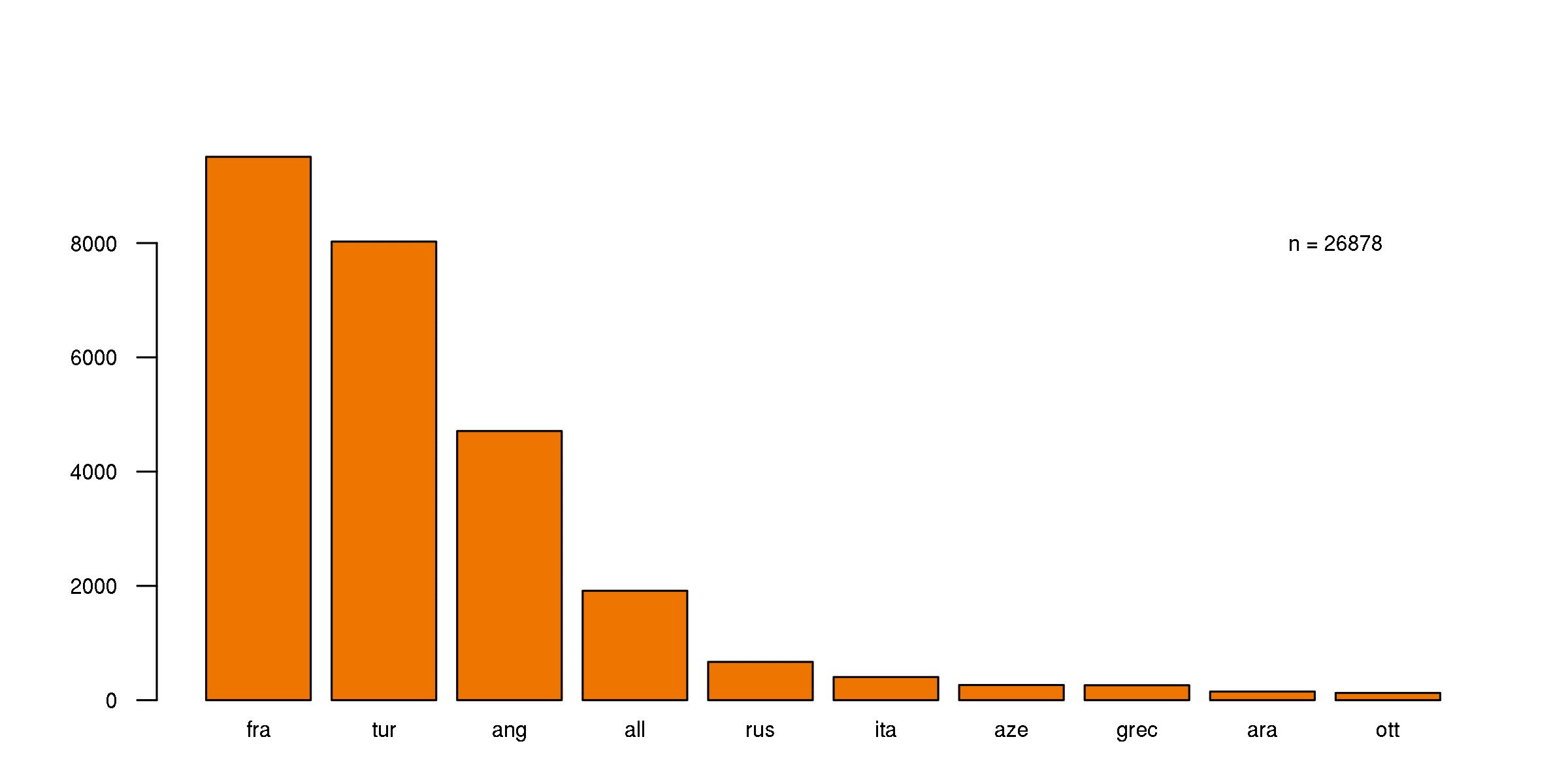 Diagramme en barres du nombre d'ouvrages conservés à l'IFEA pour les 10 principales langues de rédaction (il y a près de 150 ouvrages en ottoman). CC BY 4.0 Strupler