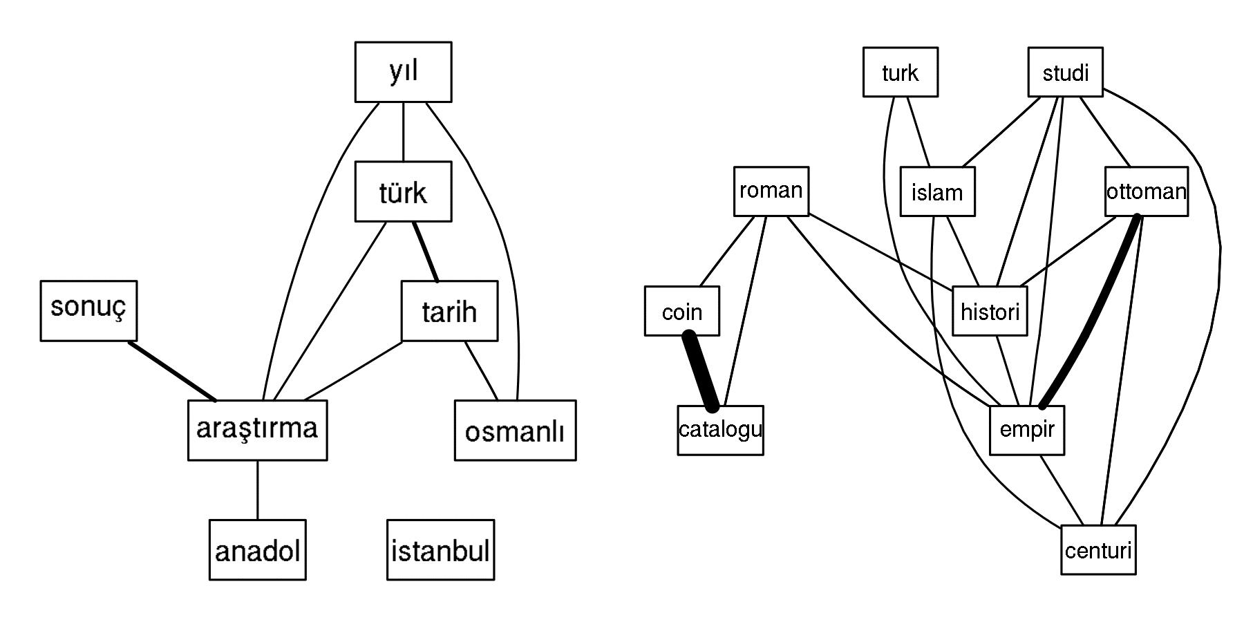 Exemples d'associations entre les mots les plus fréquents des titres en turc et en anglais. CC BY 4.0 Strupler
