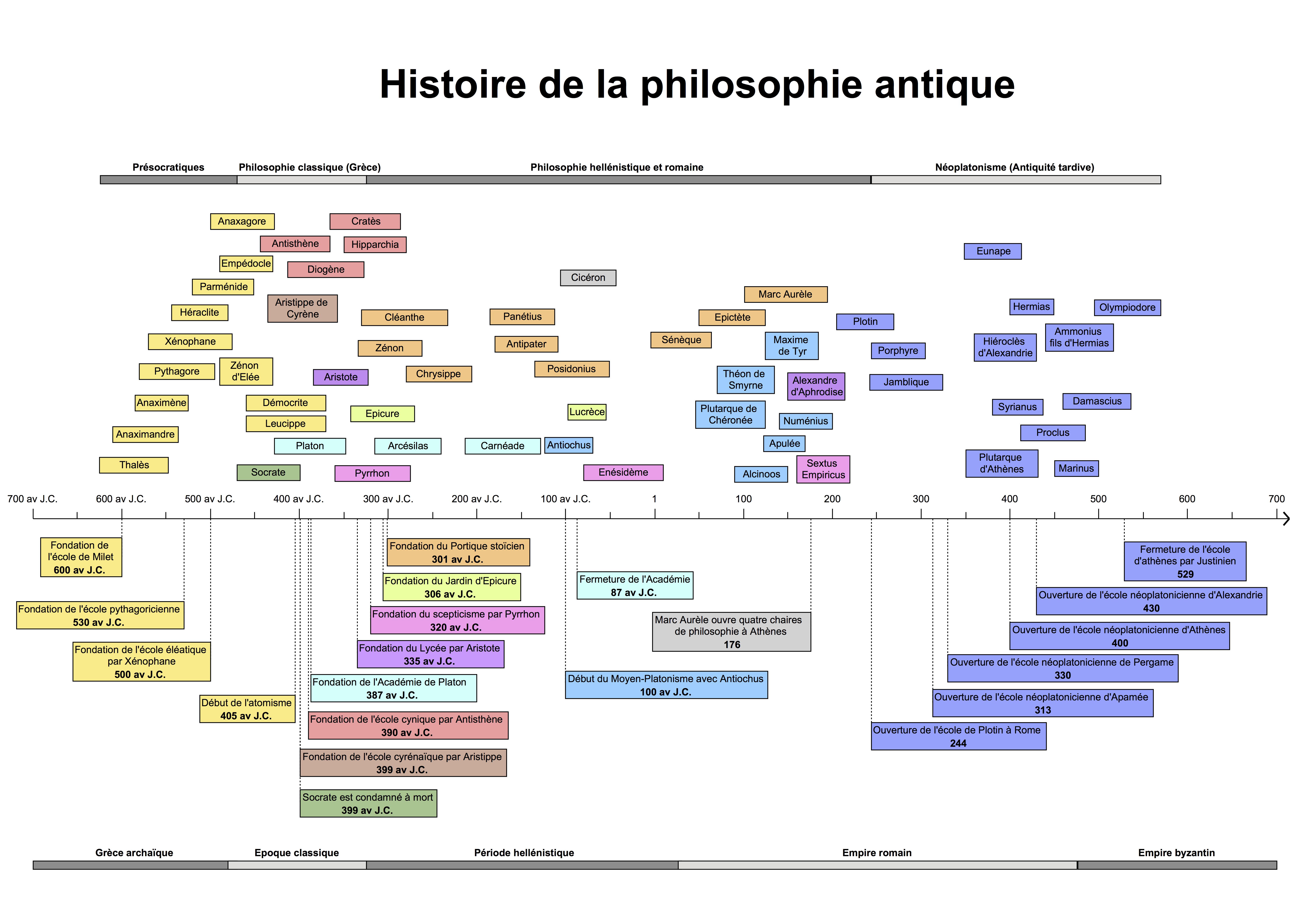 histoire de la philosophie antique une frise chronologique comment vivre au quotidien