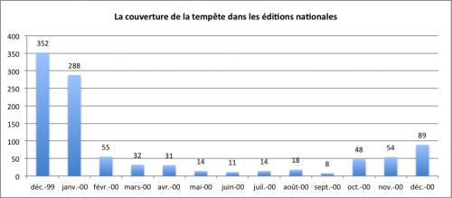 """Figure 3 Nombre de sujets """"tempête"""" sur l'ensemble de l'année 2000"""