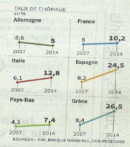 chômage-UE-Le monde-Avril15