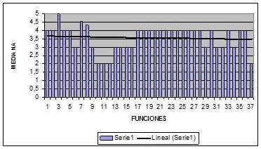 Figura 2. Medianas de las funciones.