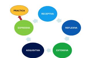 Figura 2 Fases de sistema de objetivos fundamentales de la Educación, según Víctor García Hoz