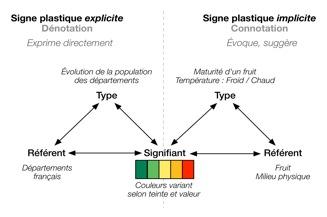 Le double fonctionnement des signes plastiques (schéma de l'auteur).