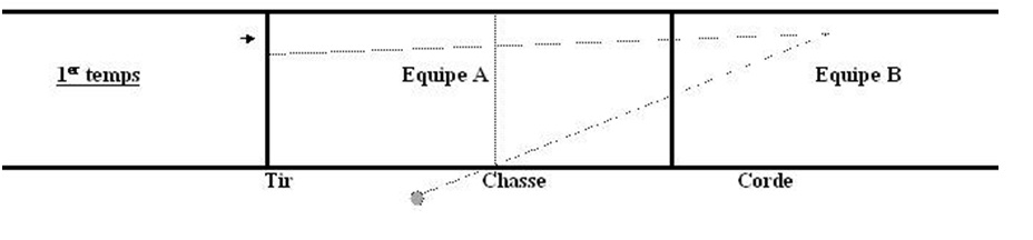 Figure 4 : Cas particulier pour la délimitation de la chasse, schéma de Christian Duyck et Guillaume Foulon