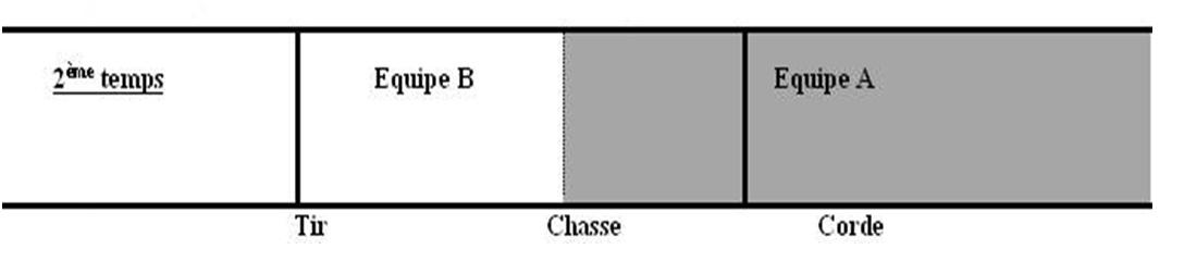 Figure 5 : Augmentation du rachas, schéma de Christian Duyck et Guillaume Foulon