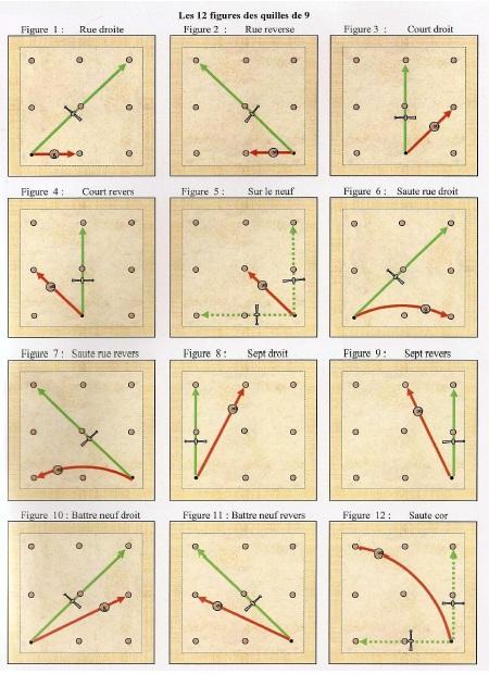 Schéma de  Lin Kessler sur le possitionnement des quilles