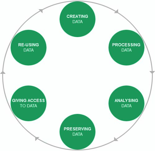 Figura 1 : Research Data Lyfe cycle UK Data Archive http://www.data-archive.ac.uk/create-manage