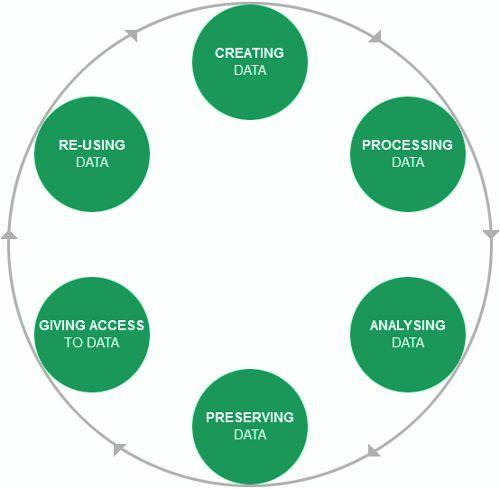 Figura 1 : Research Data Lyfe cycle UK Data Archive http://www.data-archive.ac.uk/create-manage