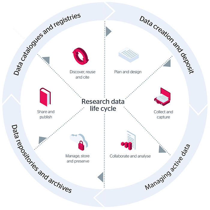 Figura 3 https://www.jisc.ac.uk/guides/meeting-the-requirements-of-the-EPSRC-research-data-policy