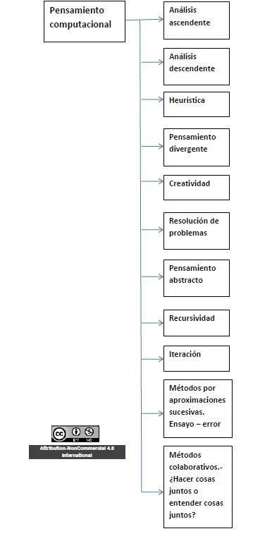 esquema cc