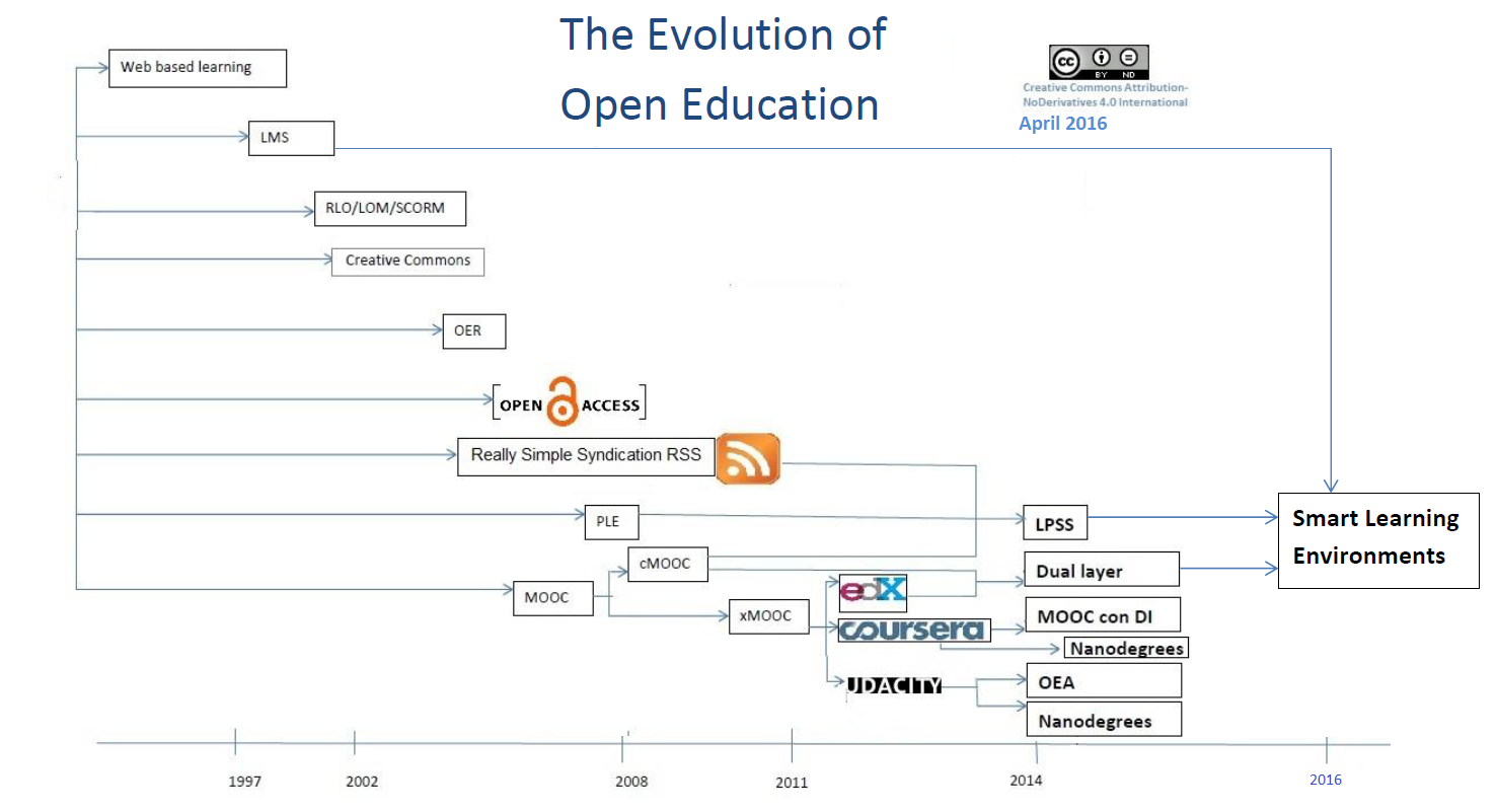 esquema open education SLE