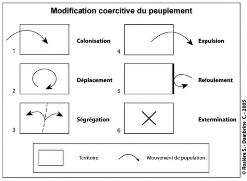 """Les principaux modes de modification coercitive du peuplement Source : Stéphane ROSIÈRE, 2007, """"La modification coercitive du peuplement"""", L'Information géographique, vol. 71, n°1/2007, p. 10."""