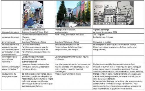 """Extrait de la séquence pédagogique """"Tokyo dans la mégapole japonaise (Géographie 4ème) de Patricia BARBON Source : site Histoire - Géographie - Education civique de l'académie de Paris."""