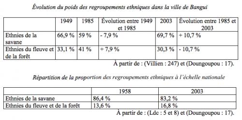 Evolution du poids des regroupements ethniques à Bangui et en République centrafricaine de 1949 à 2003 Source : .