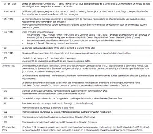 """Étapes marquantes de l'évolution de la croisière dans le temps Source : Grenier, Alain A., 2008, """"Le tourisme de croisière"""", Téoros, vol. 27, n°2/2008, pp. 36-48."""