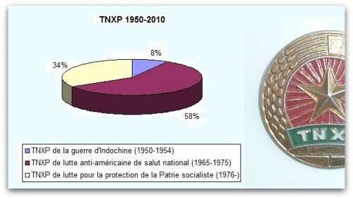 TNXP_Graphique