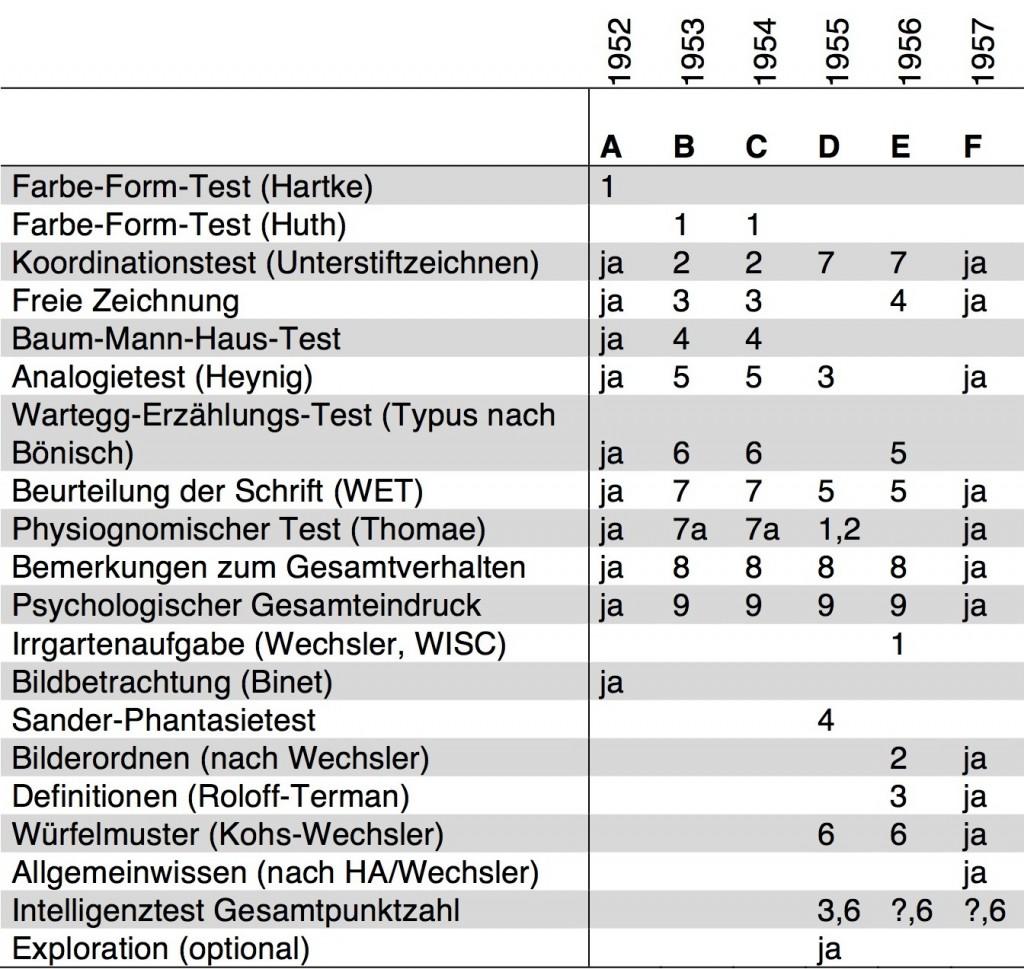 Tabelle 2 - Psychologische Untersuchungen der Kriegskinder von 1952 bis 1957