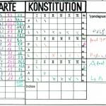 Akte für die Konstitutionsdaten