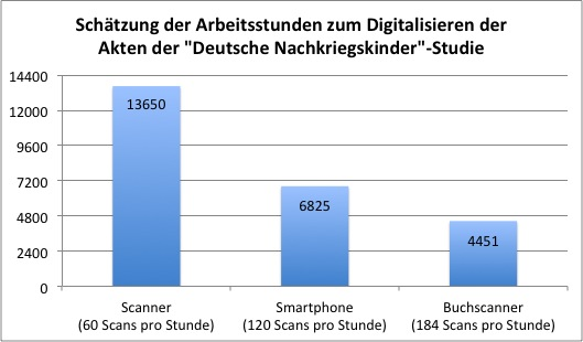 Schätzung der notwendigen Arbeitsstunden zur Digitalisierung von 409.500 Aktenblätter mit klassischem Scanner, Smartphone und Buchscanner