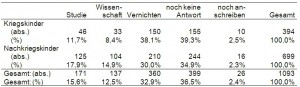 Anzahl der Antworten auf die Frage nach der Weiterverwendung der Daten, getrennt nach Kohorte (absolut, prozentual)