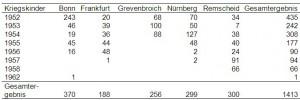 Anzahl der Kriegskinder je letztes Aktenjahr, getrennt nach Gesundheitsamt