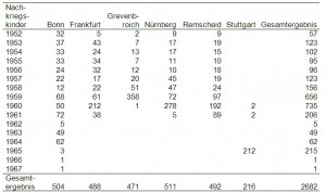 Anzahl der Nachkriegskinder je letztes Aktenjahr, getrennt nach Gesundheitsamt