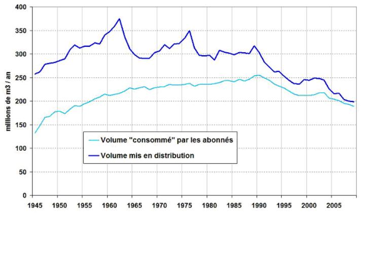 Evolution des volumes d'eau potable distribués et consommés à Paris, de 1945 à 2010 (données : Eau de Paris 2010)