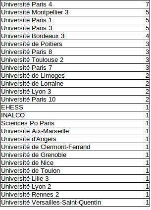 Université de soutenance ou d'inscription des 59 thèses soutenues ou en cours entre 2010-2015 identifiées pour cette étude.
