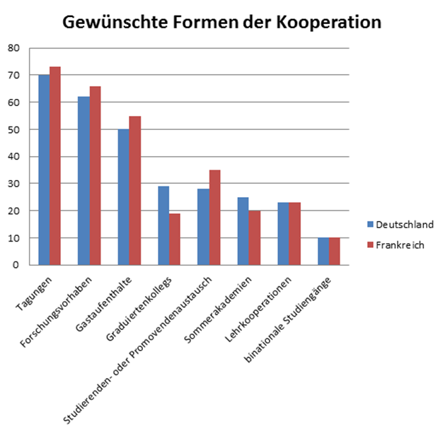 DFMFA_Statistik_Formen der Kooperation