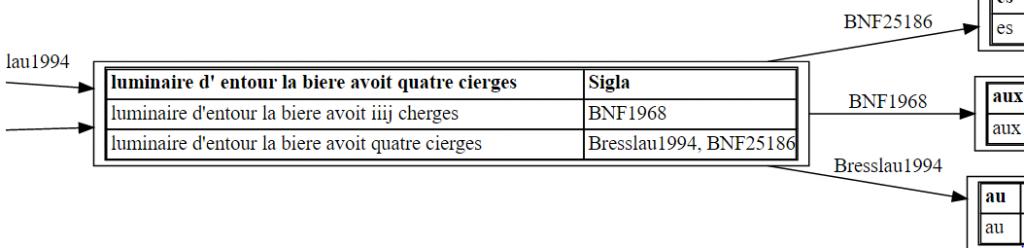 Kollation mit Hilfe einer Konkordanzliste für abweichende Graphien (vgl. insb. iiij/quatre und cherges/cierges)