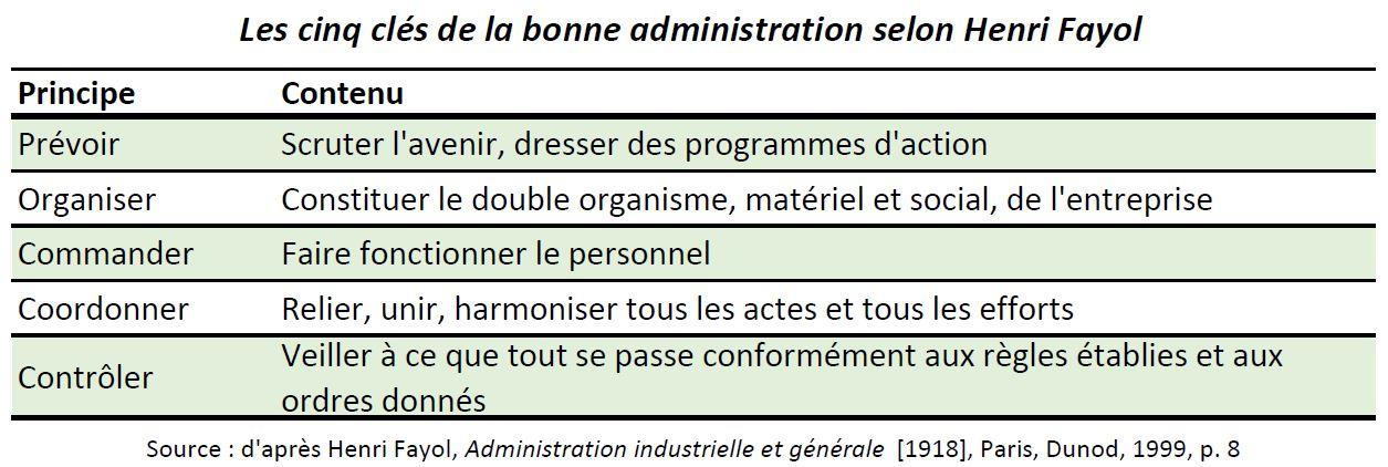 Fayol_5 clés de la bonne administration