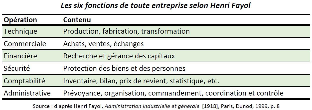 Fayol_6 fonctions des entreprises