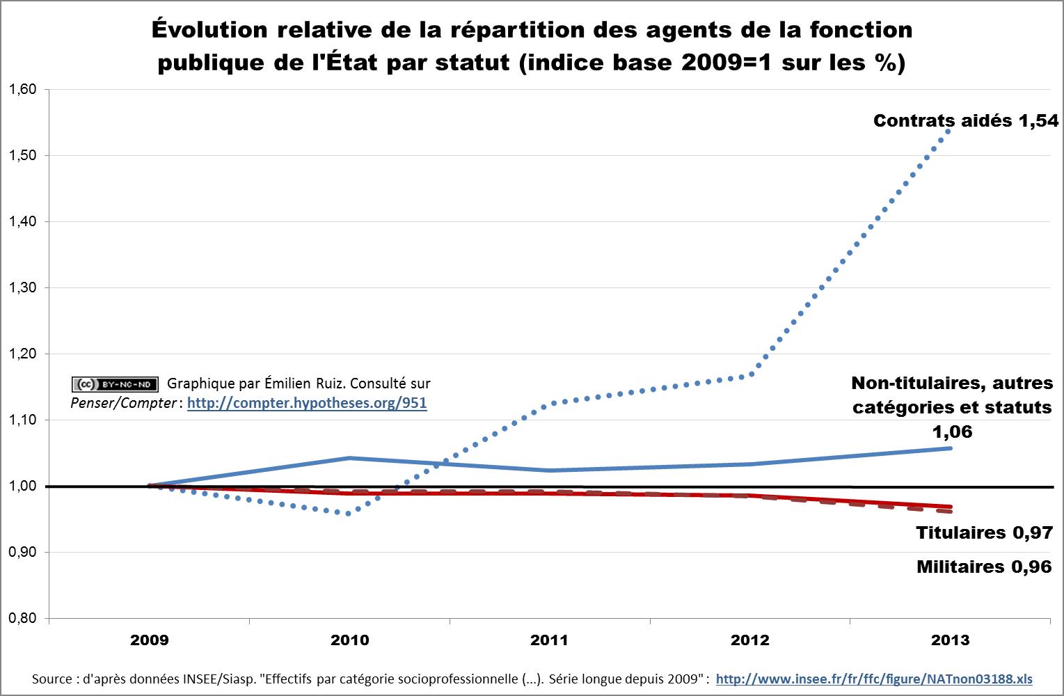Évolution relative des agents de la fonction publique de l'État selon le statut (en indice base 2009 = 1,00 sur les %)
