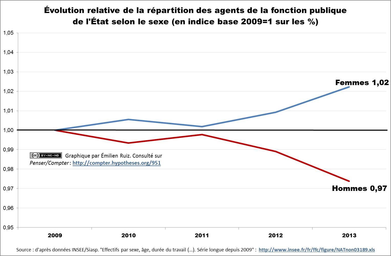 Évolution relative de la répartition des agents de la fonction publique de l'État selon le sexe (en indice base 2009=1 sur les %)
