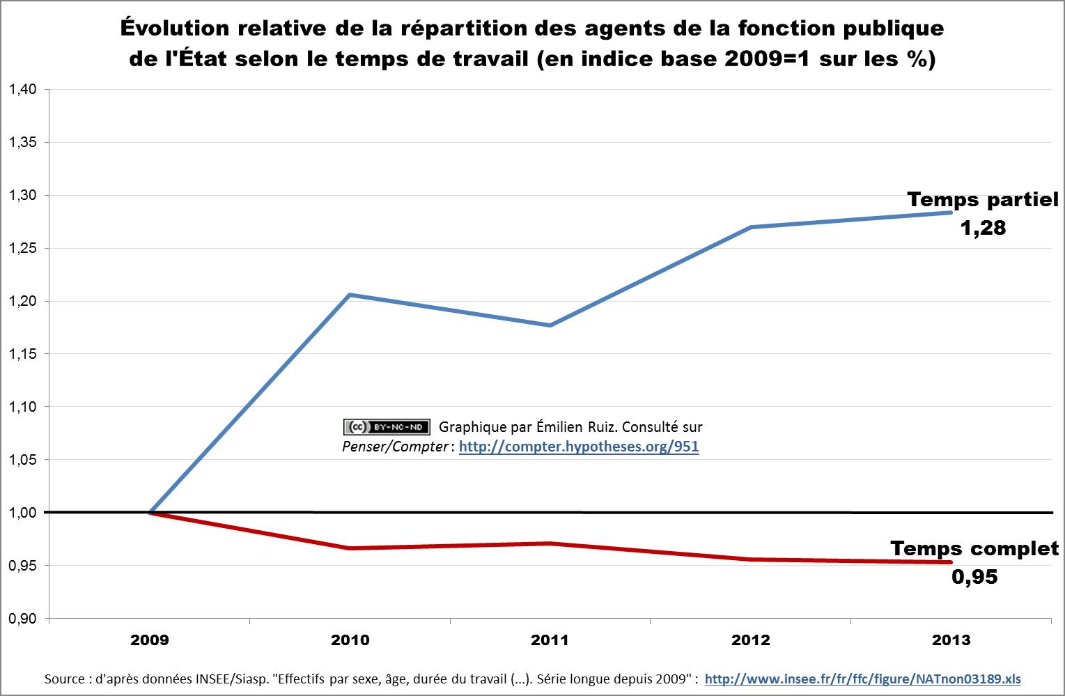 Évolution relative de la répartition des agents de la fonction publique de l'État selon le temps de travail (en indice base 2009=1 sur les %)