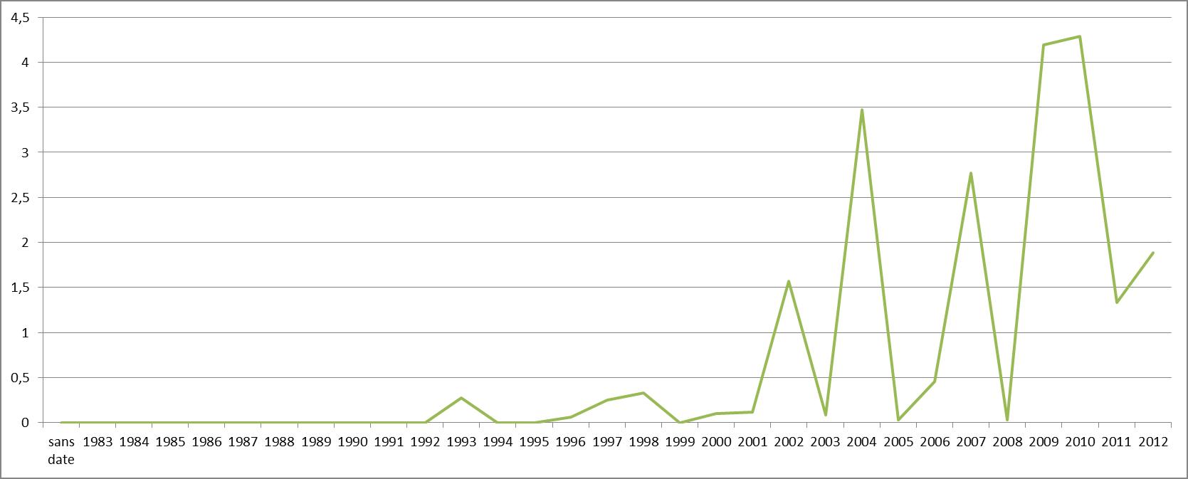 istribution temporelle des pics de présence de l'objet MIXTURES-COMBINATION-EFFECTS@ dans le corpus « Alarms and Controversies » (rapport entre occurrences et volume de texte par année)