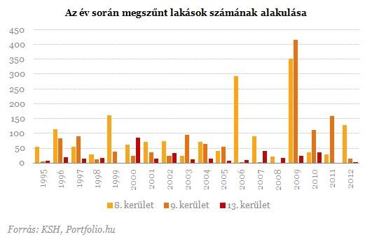 L'évolution de la suppression des logements par année